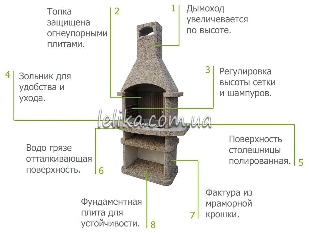 1) рамка для шампуров и сетки,